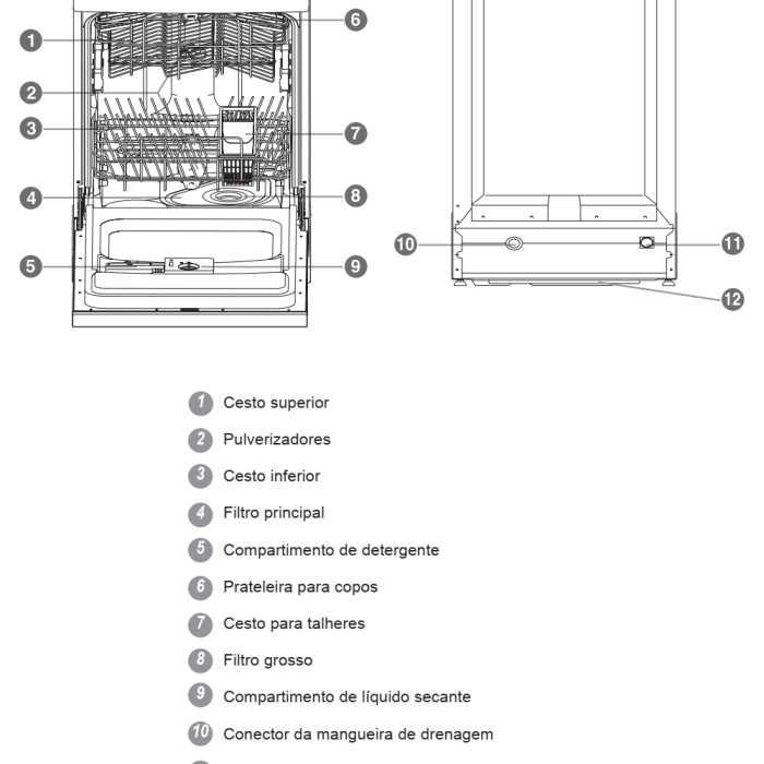 Lava louças Electrolux - LE09 - conhecendo os componentes