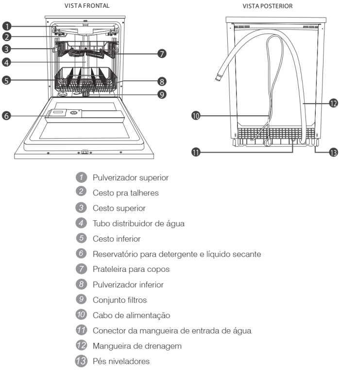 Lava louças Electrolux - LI14 - conhecendo os componentes