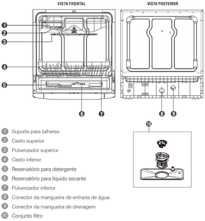 Lava louças Electrolux - LL08 - conhecendo os componentes