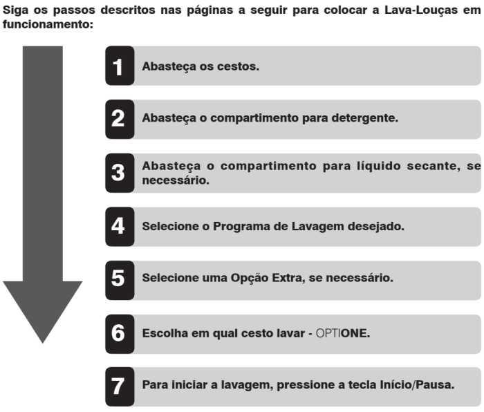 Lava louças Electrolux - LF14X - como usar - passos para funcionar