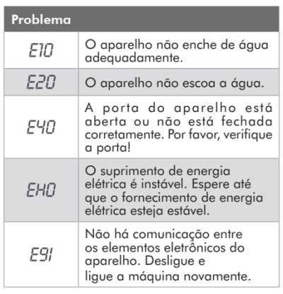 Lava e seca Electrolux - LSP11  - solução de problemas - códigos de erros