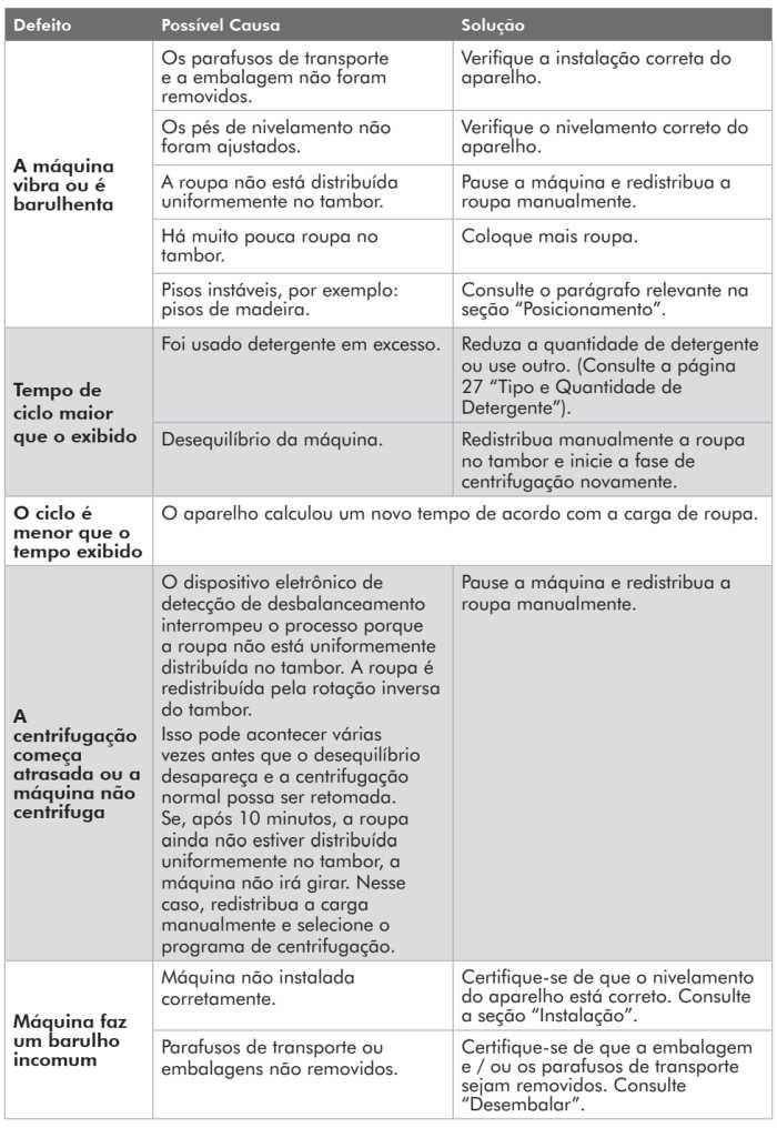 Lava e seca Electrolux - LSP11  - solução de problemas 4