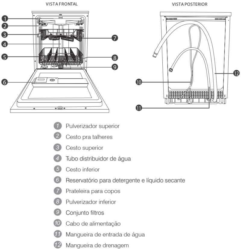 Lava louças Electrolux - LV14 - conhecendo os componentes