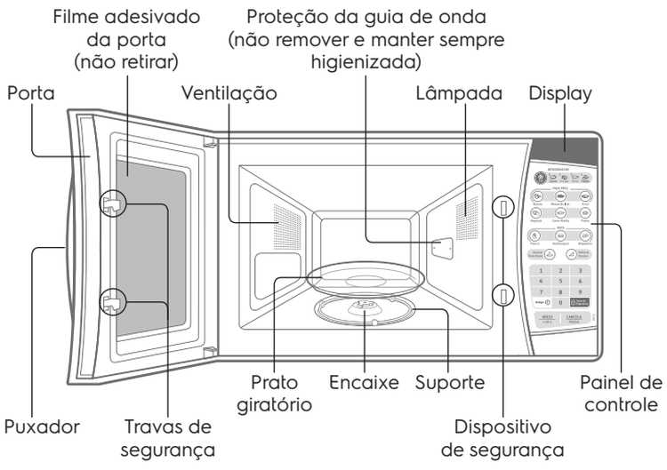 Microondas Electrolux MEF30 - conhecendo produto