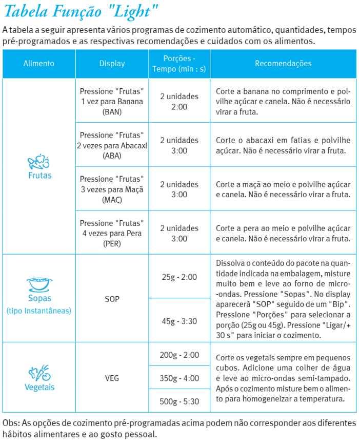 Microondas Electrolux MEF33 - menu light - tabela