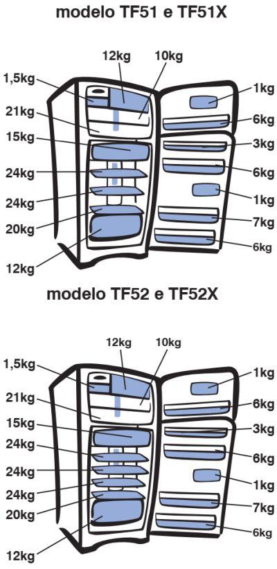 Geladeira Electrolux - TF51 - como usar 2