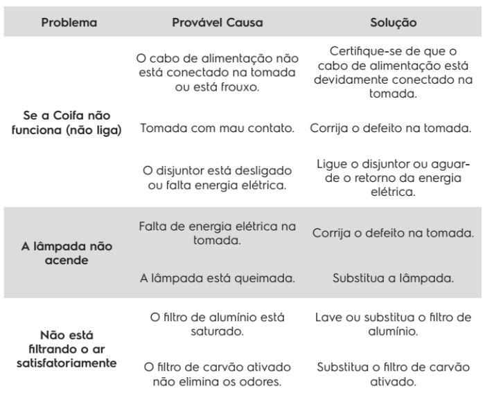 Coifa Electrolux - 90CTS - resolvendo problema