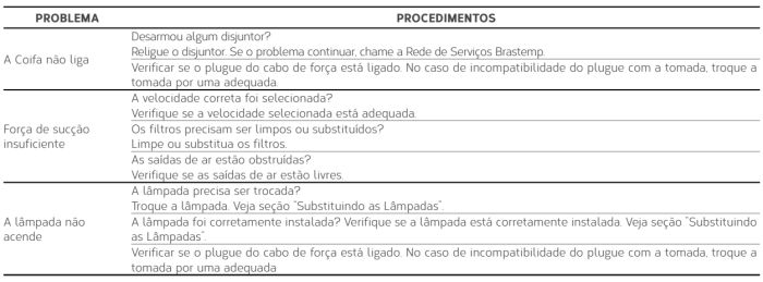 Coifa Brastemp  GAV80- resolvendo problemas