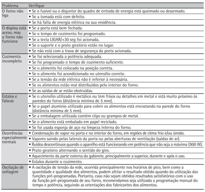 Microondas Consul - CMA30 - soluções de problemas