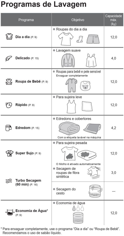 Lavadora de roupas Panasonic - NA-F120 - usando produto 2