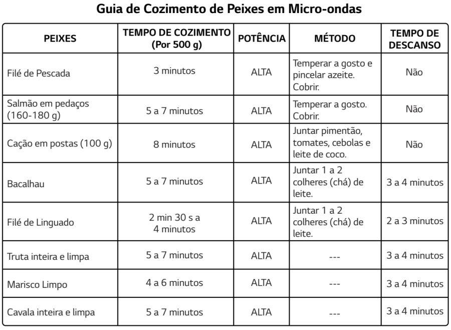 Micro-ondas LG - MS3052 - usando produto - cozinhando peixes 2
