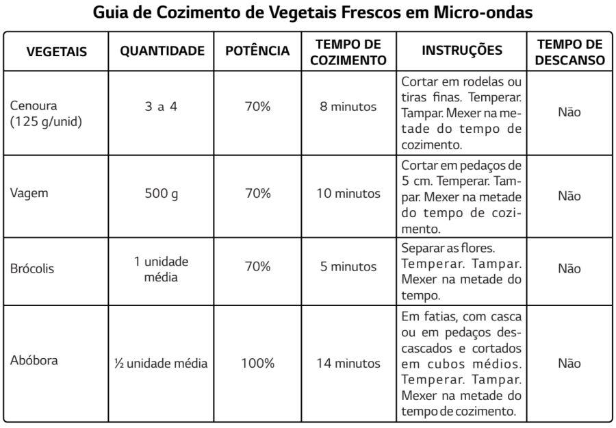 Micro-ondas LG - MH7057 - como usar microondas - cozinhando vegetais 1