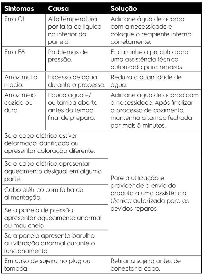 Panela de pressão elétrica Electrolux - PCC20 - solução de problemas 3