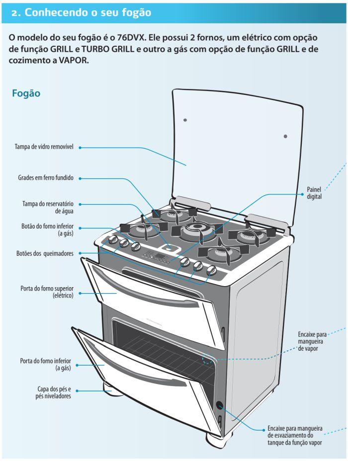 Fogão Electrolux - 76dvx - conhecendo produto 1