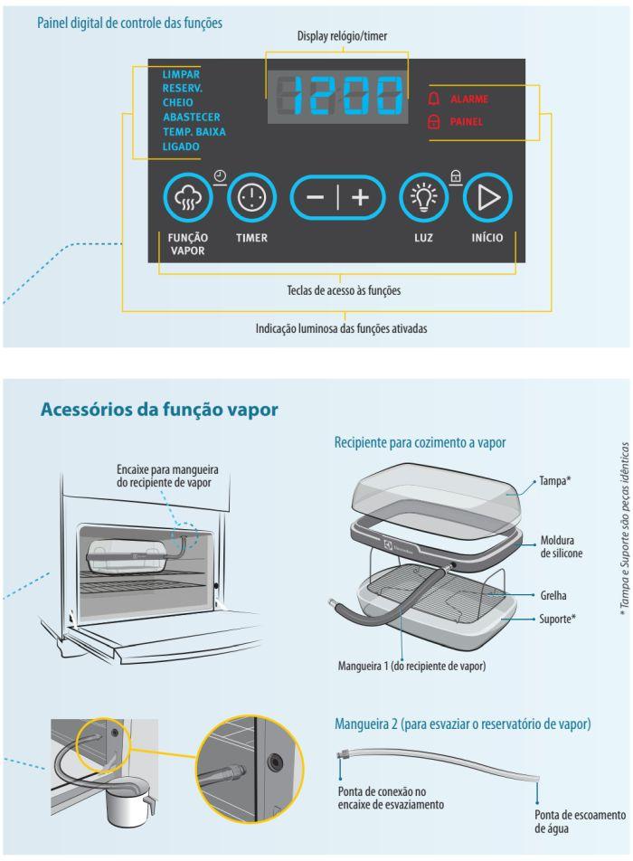 Fogão a gás Electrolux - conhecendo os componentes do 76evx