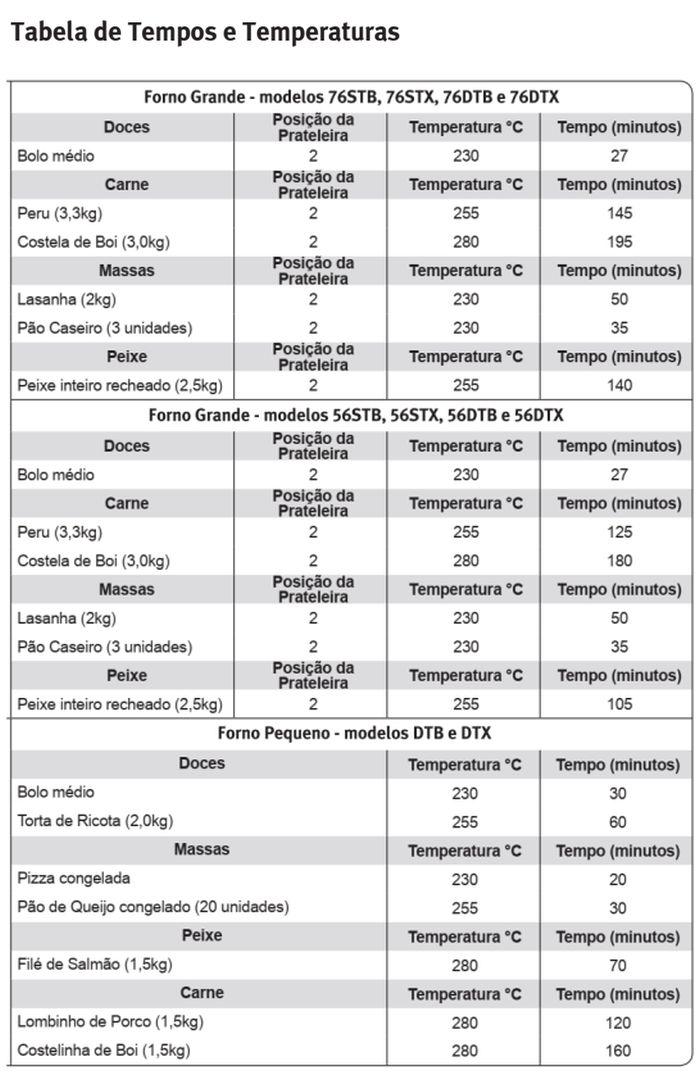 Fogão Electrolux - 56DTB - dicas 4 - tabela tempo e temperatura