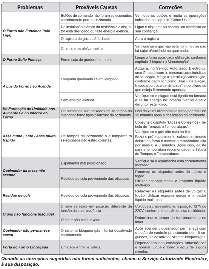 Fogão Electrolux - 56DTB - Tabela de solução de problemas
