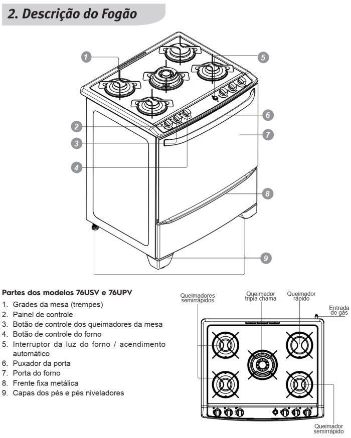 Fogão a gás Electrolux - conhecendo os componentes do 76upv