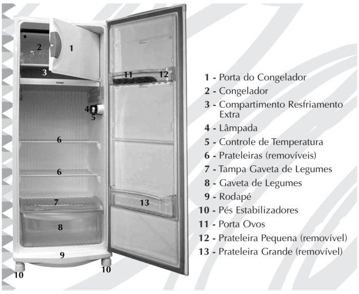 Geladeira Consul CRC30 - partes da geladeira