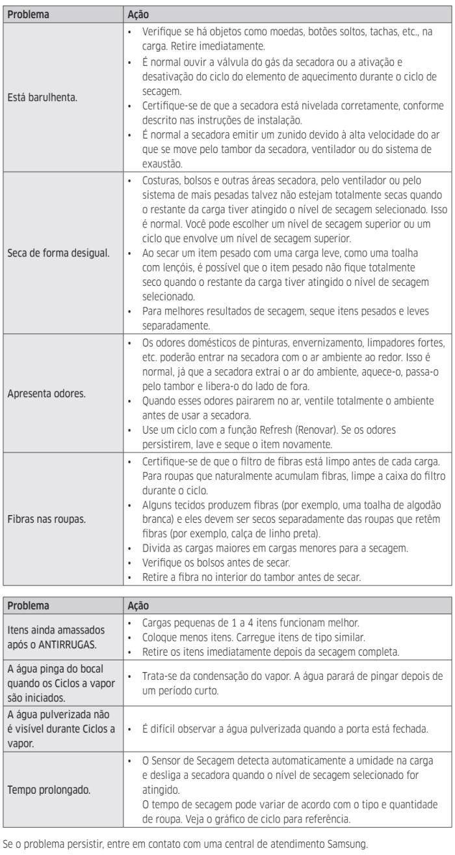 Secadora Samsung dv15k6500 - tabela de causas e soluções de problemas 2