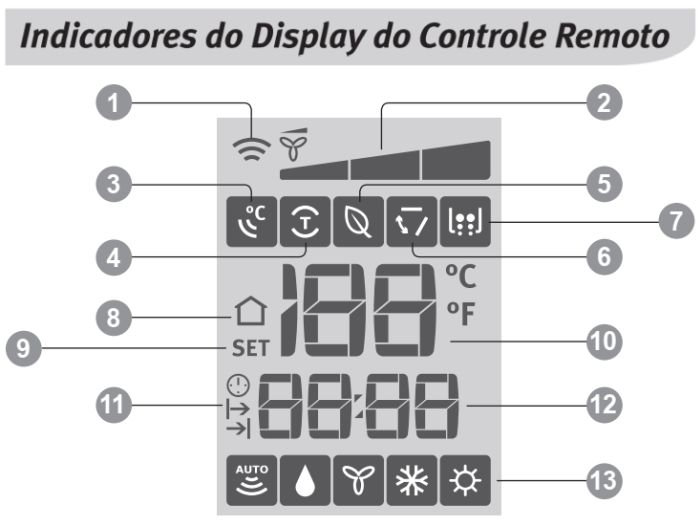 Ar condicionado Electrolux vi-ve12f - ajustando a temperatura 4