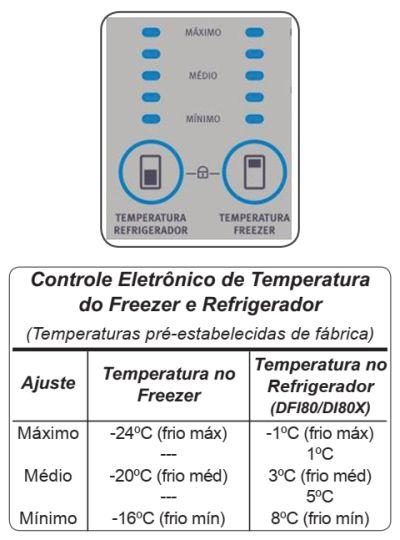Ajuste temperatura refrigerador DI80X - freezer 1