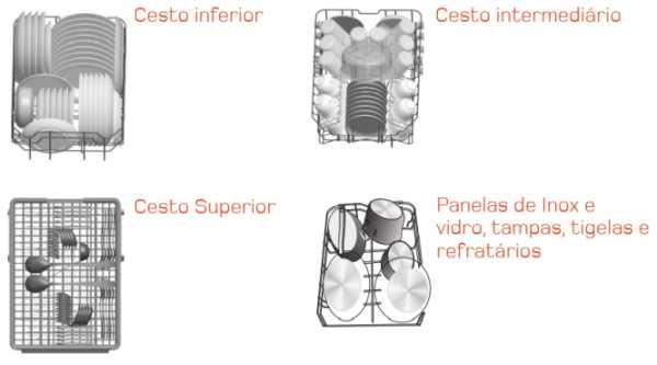 Lava louças Brastemp BLF10B* - como usar - abastecendo os cestos